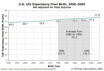 US-Life-Expectancy-From-Birth-1950-to-2005